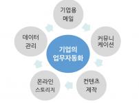 스마트 워킹시스템